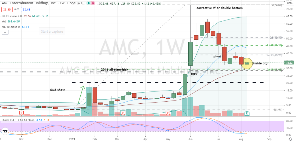 AMC Entertainment (AMC) weekly doji test of key support