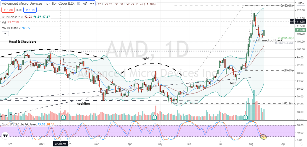 Advanced Micro Devices (AMD) pullback into testing position after massive failure of bearish head and shoulders pattern