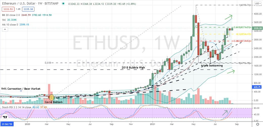 Ethereum (ETH-USD) two weeks of price consolidation beneath Fibonacci resistance is set for trend resumption