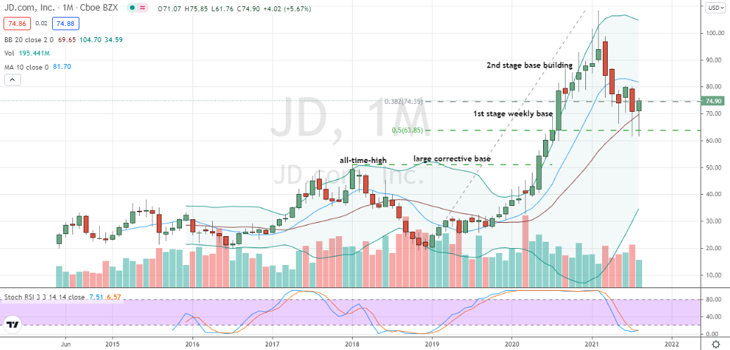 JD.com (JD) monthly inside candlestick bottoming action
