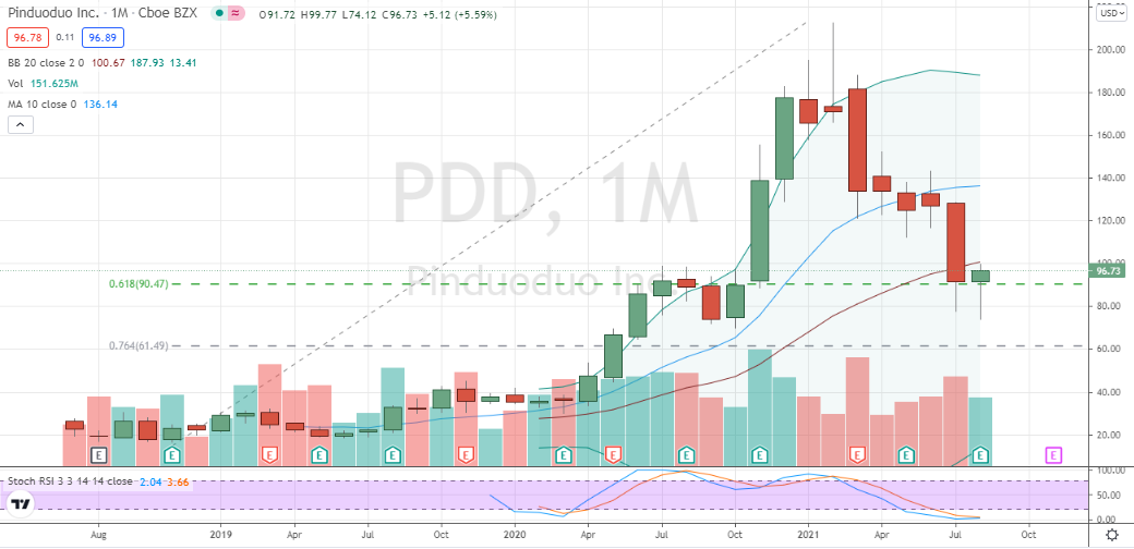 Pinduoduo (PDD) nearing completion of hammer off 62% lifetime support