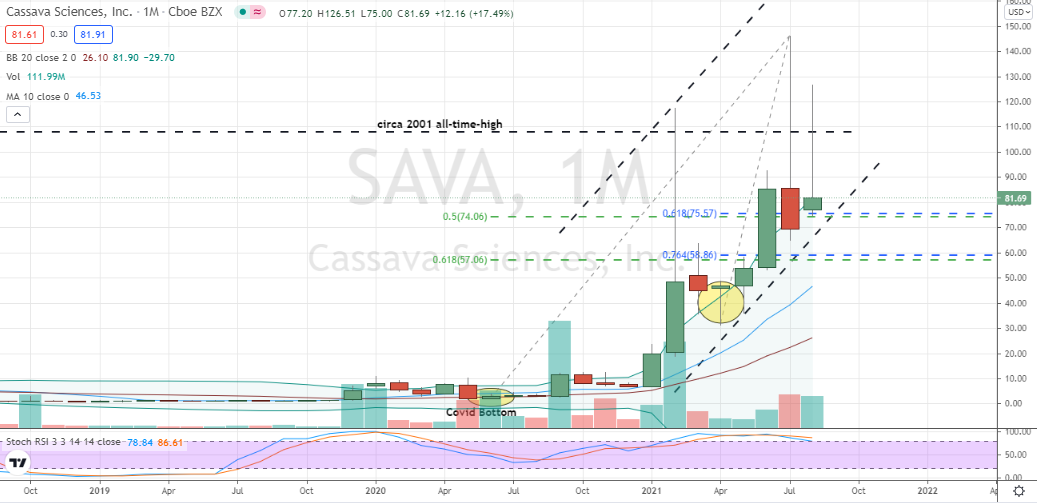 Cassava (SAVA) testing key long-term support area