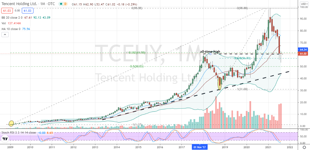 Tencent Holdings (TCEHY) monthly well-supported hammer nearing completion