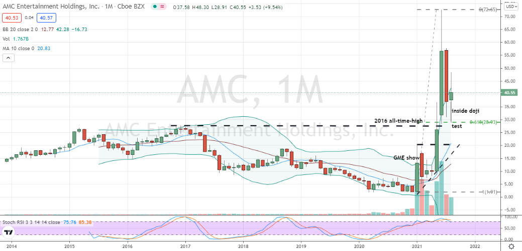 AMC Entertainment (AMC) key monthly chart hold of long-term and Fibonacci support