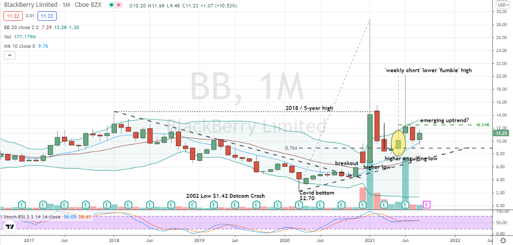 Blackberry (BB) tighter monthly doji with neutralized stochastics shapes up as a nearby purchase