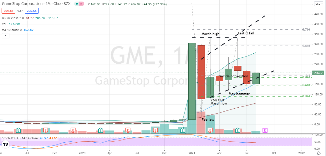 GameStop (GME) monthly bullish doji candlestick for nearby purchase setting up