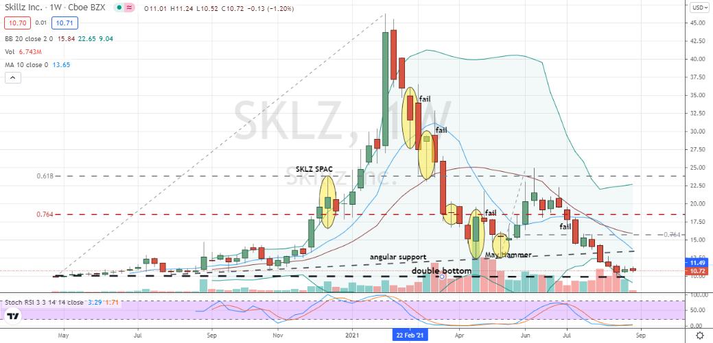 Skillz (SKLZ) lifetime double bottom forming in SKLZ stock