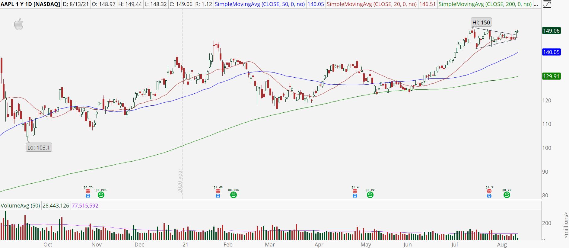 Apple (AAPL) stock chart with bullish breakout