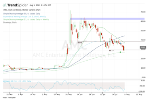 Top stock trades for AMC