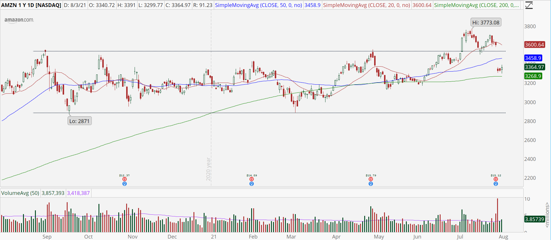 Amazon (AMZN) stock daily chart with price stuck in a trading range