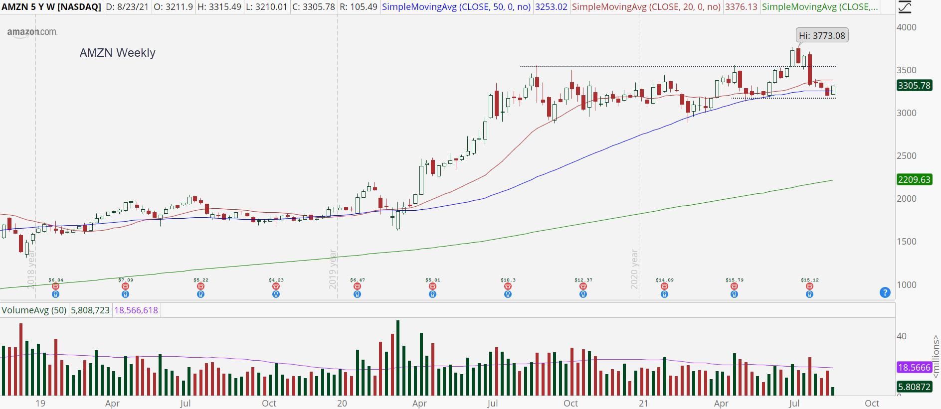 Amazon (AMZN) weekly stock chart with support bounce