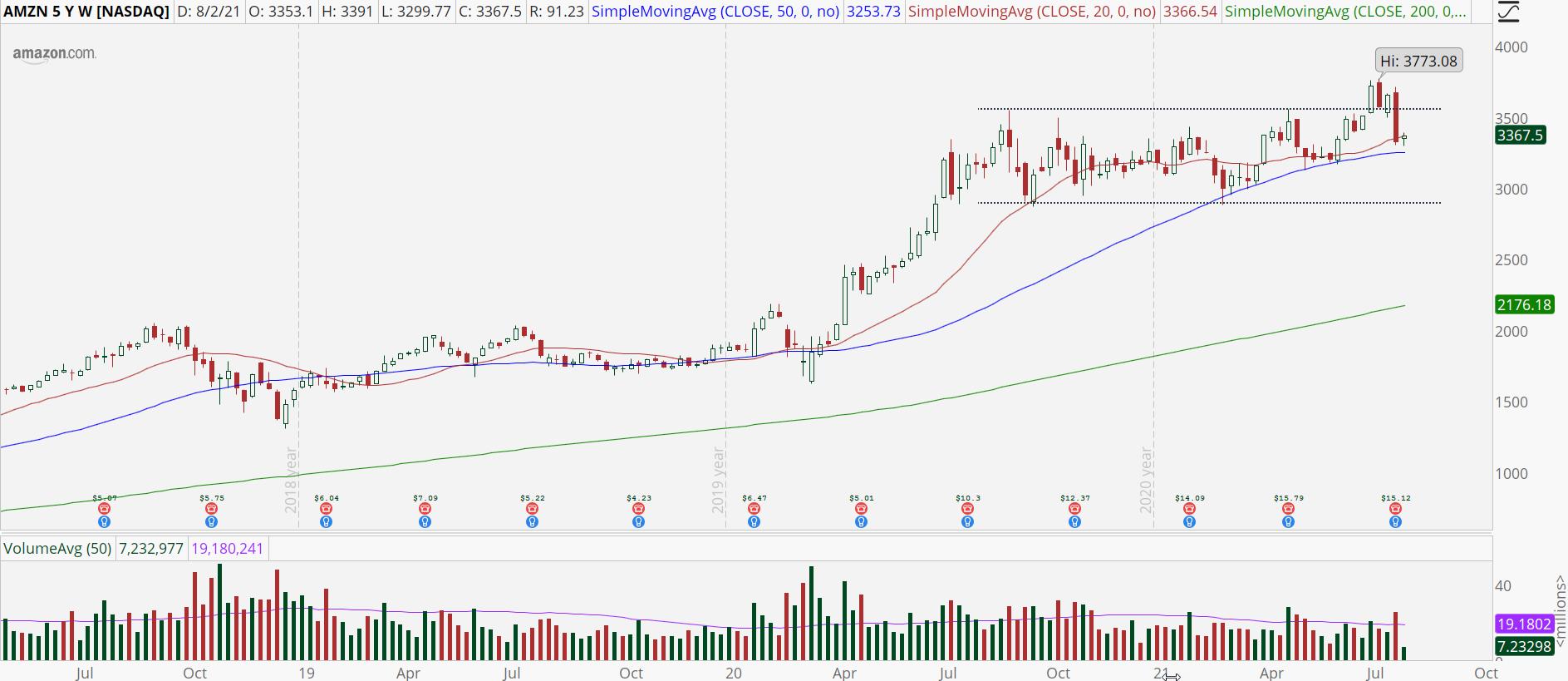 Amazon (AMZN) weekly stock chart with bull trap