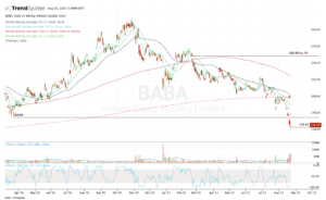 Top stock trades for BABA