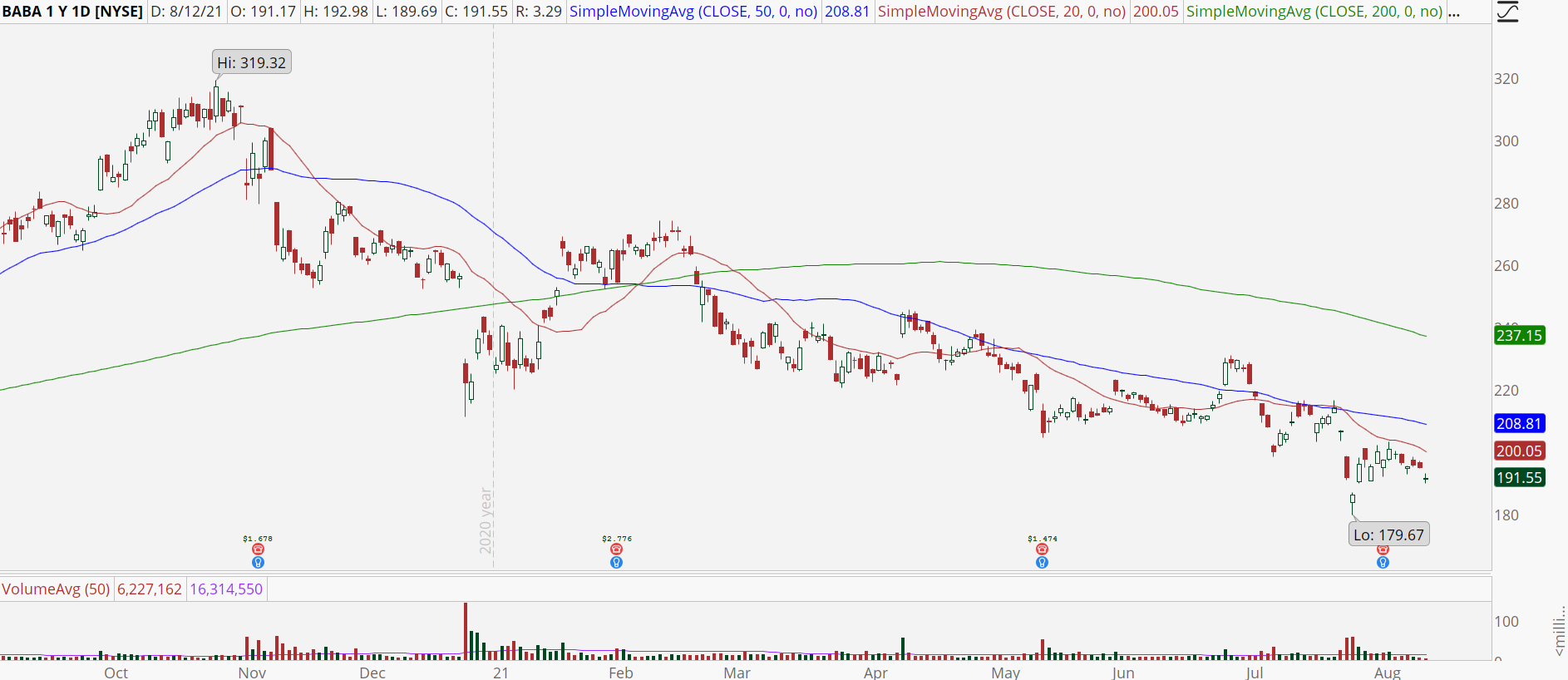 Alibaba (BABA) stock chart with downtrend.