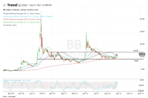 Top stock trades for BB