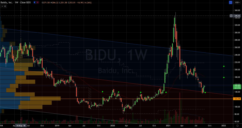 Baidu (BIDU) Stock Chart Showing Potential Base