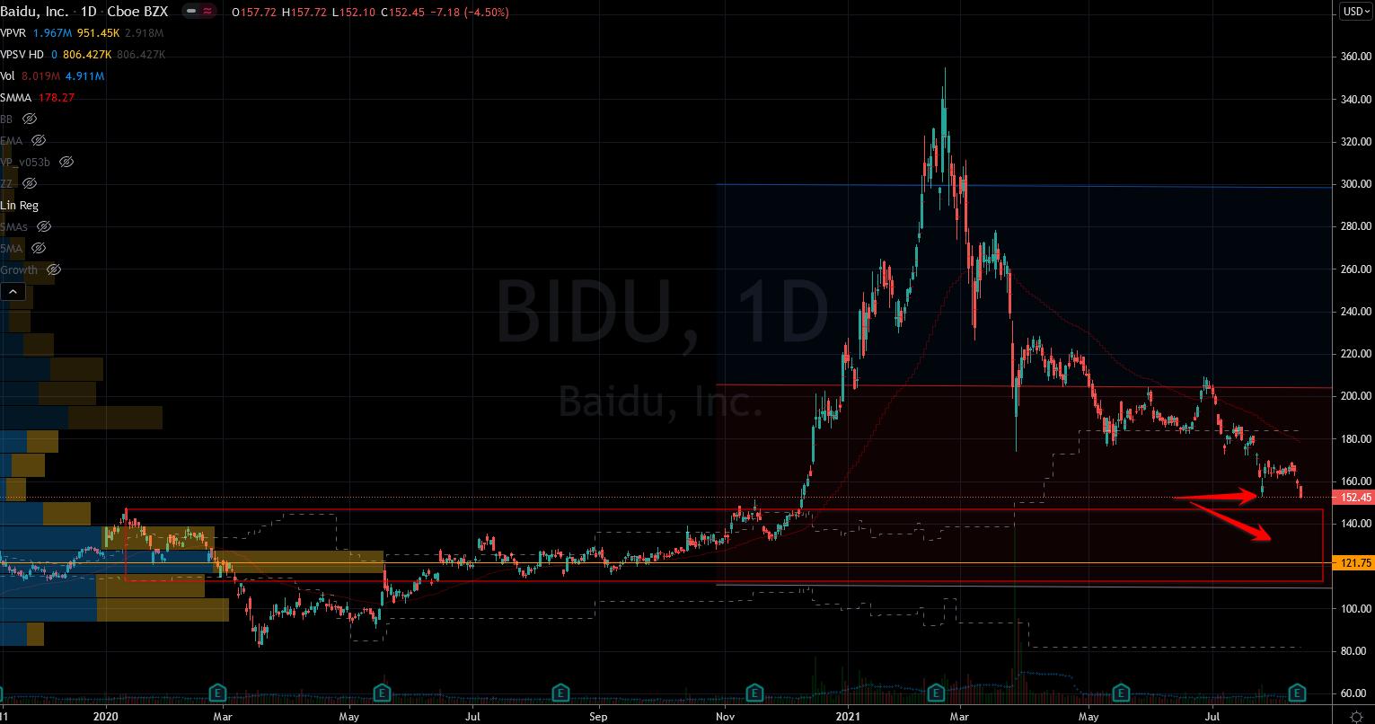 Stocks to Buy: Baidu (BIDU) Stock Chart Showing Potential Support Zones