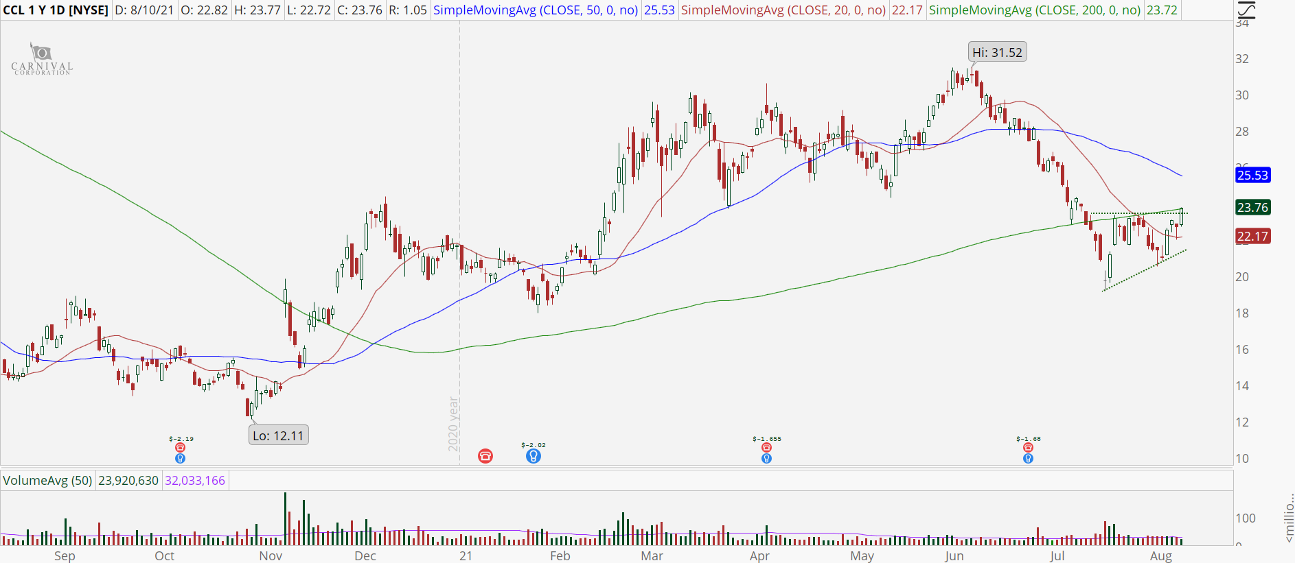Carnival (CCL) daily stock chart with ascending triangle