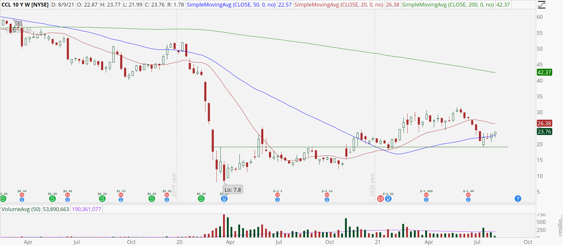 Carnival (CCL) weekly stock chart with bullish reversal
