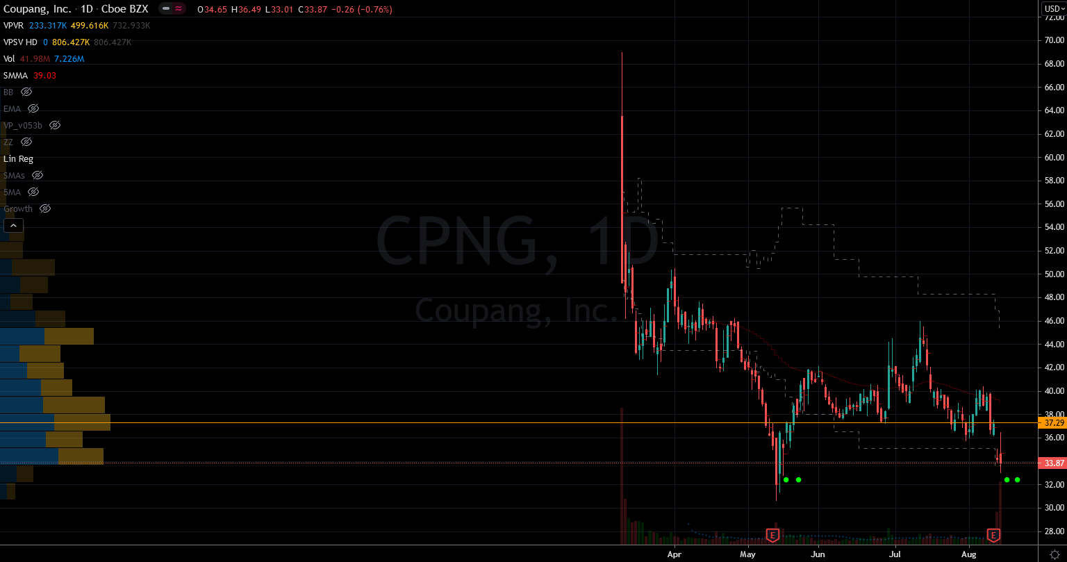 Stocks to Buy: Coupang (CPNG) Stock Chart Showing Potential Base
