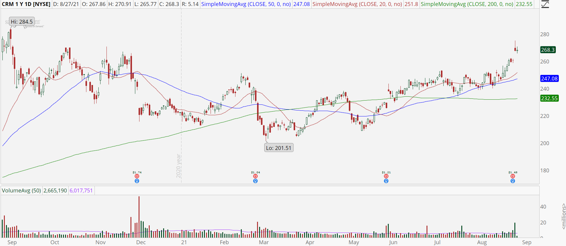 Salesforce.com (CRM) stock chart with earnings gap.