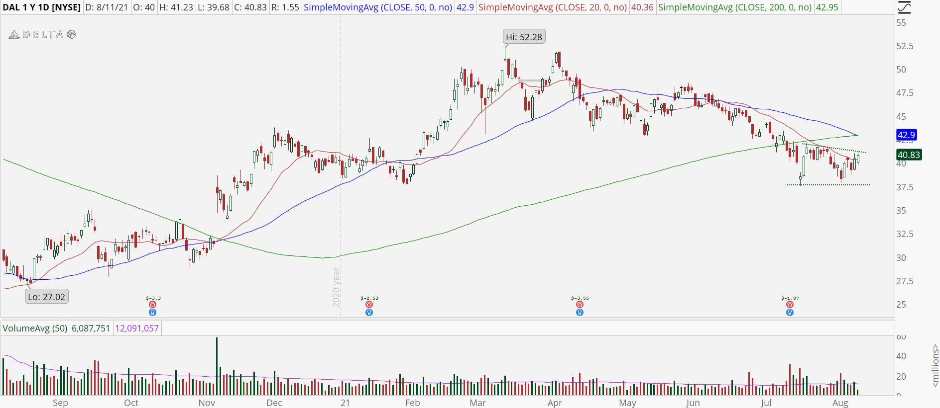 Delta Airlines (DAL) stock with double bottom pattern