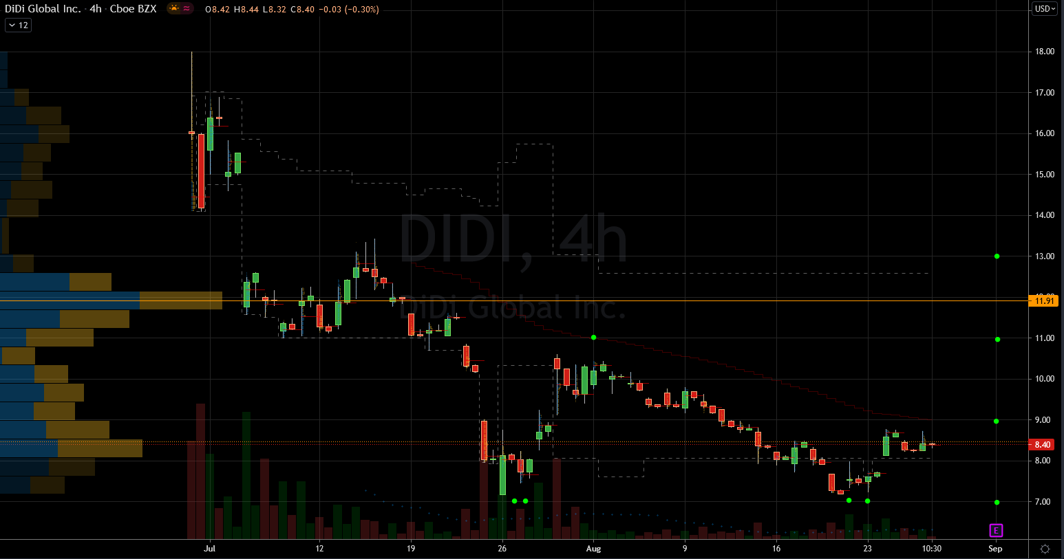 DIDI Stock Chart Showing Potential Base