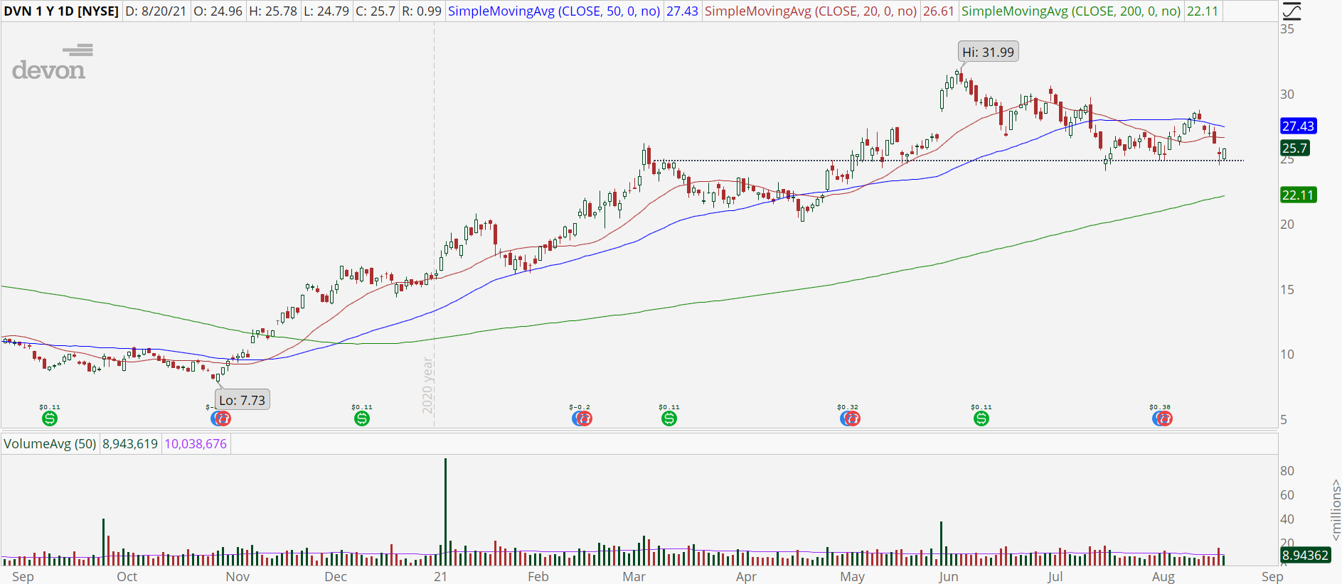 Devon Energy (DVN) stock chart sitting at support