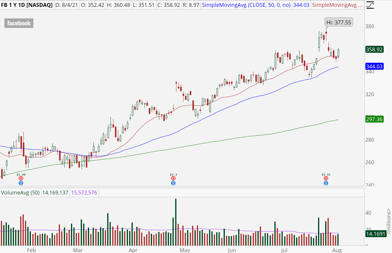 Facebook (FB) stock chart with bull retracement