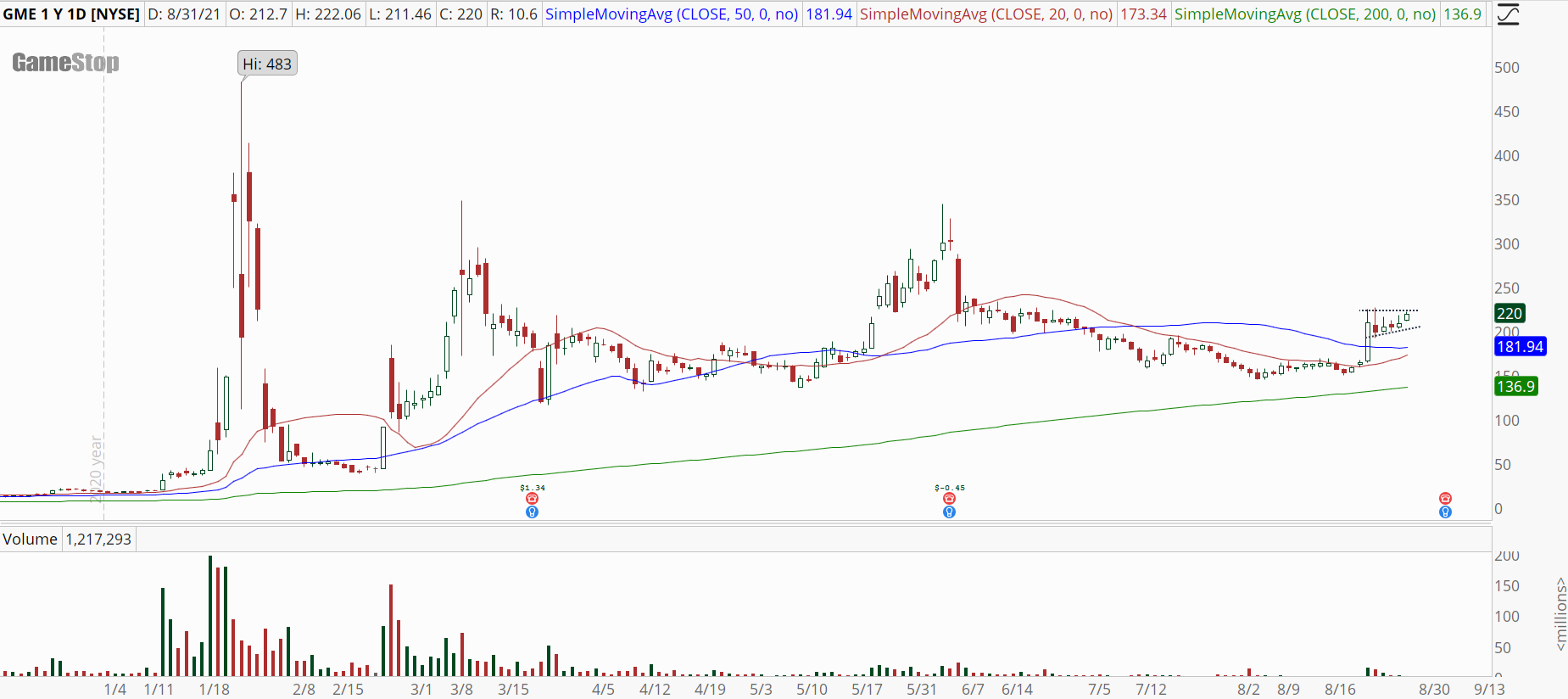 Gamestop (GME) stock chart with high base breakout