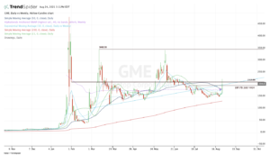 Top stock trades for GME