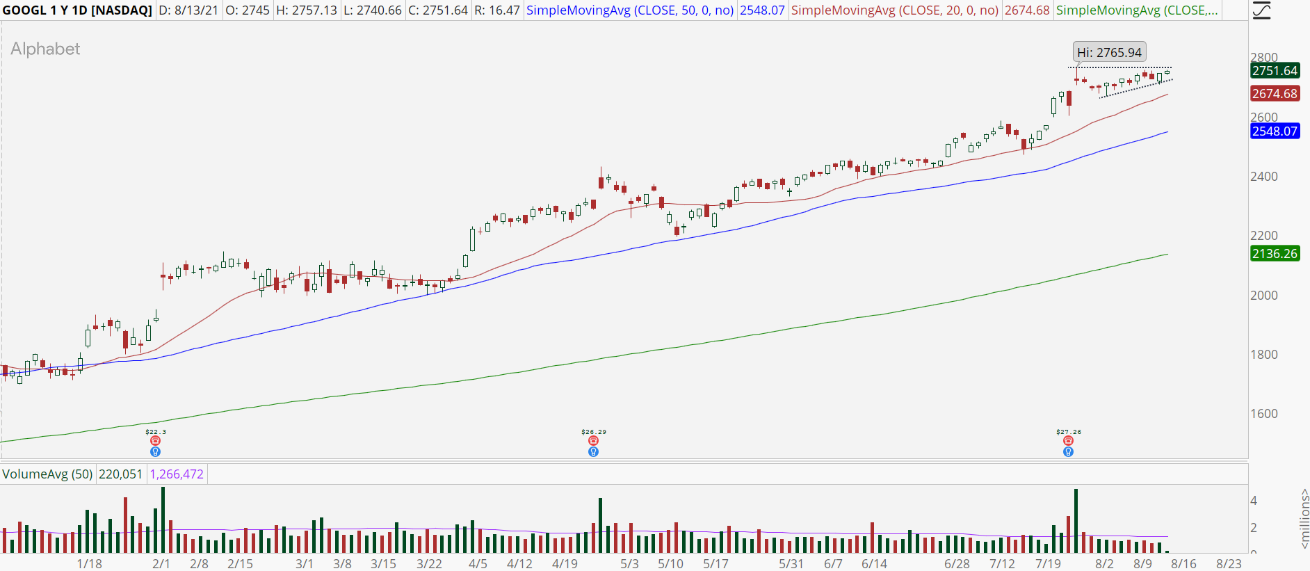 Alphabet (GOOGL, GOOG) stock chart with high base breakout pattern
