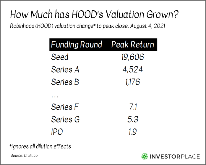 A chart showing the peak return as of Aug. 4 for those who invested in HOOD stock at various points.