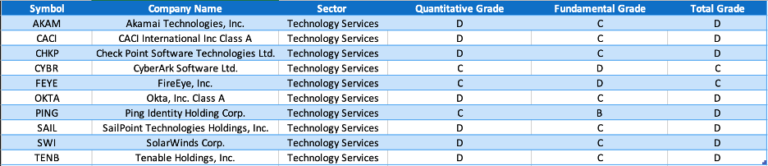 Chart of Louis' 10 cybersecurity stocks to avoid
