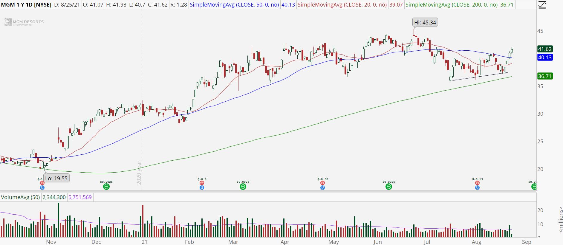 MGM Resorts (MGM) stock chart with bullish breakout.