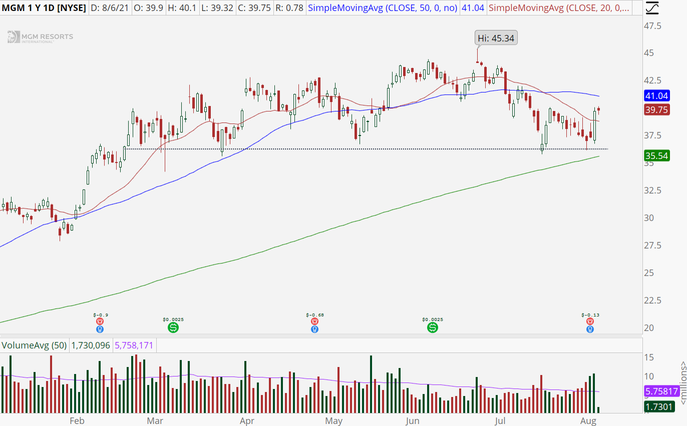 MGM Resorts (MGM) with double bottom pattern