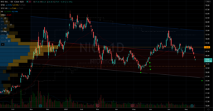 Stocks to Trade: Nio Stock Chart Showing Potential Support Points