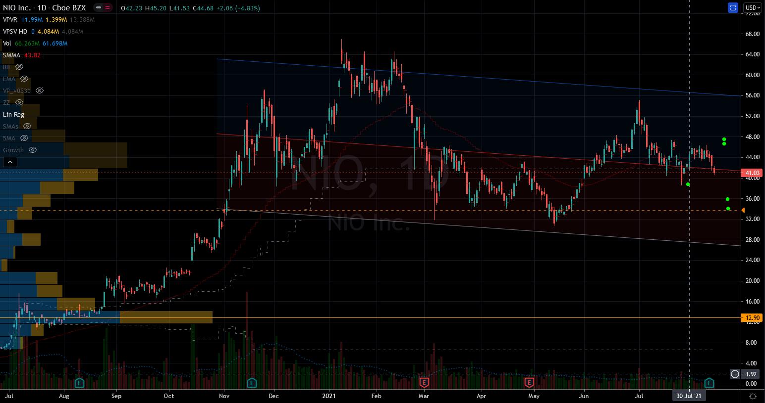 Stocks to Buy: Nio (NIO) Stock Chart Showing Support Zones Below