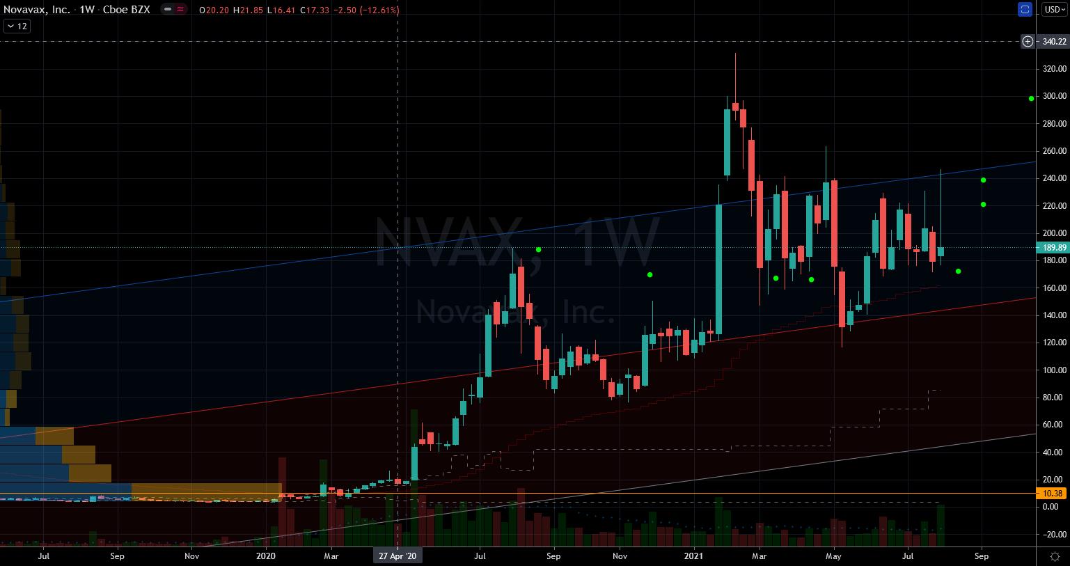 Stocks to Buy: Novavax (NVAX) Stock Chart Showing Support Below
