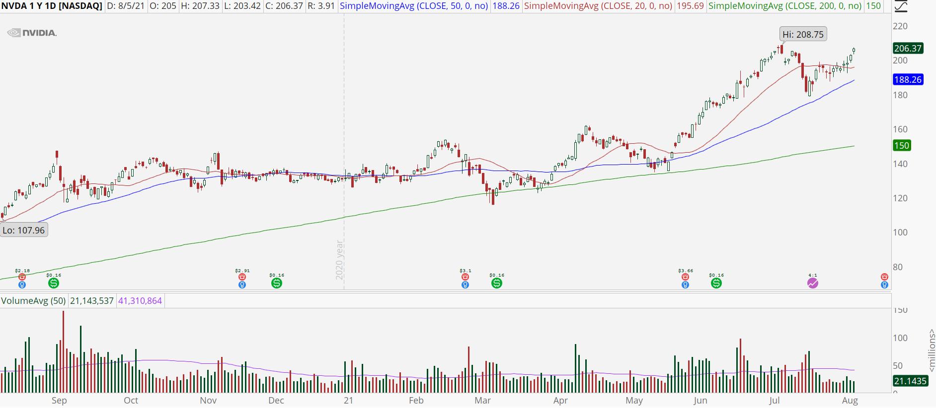 Nvidia (NVDA) stock chart with bullish uptrend