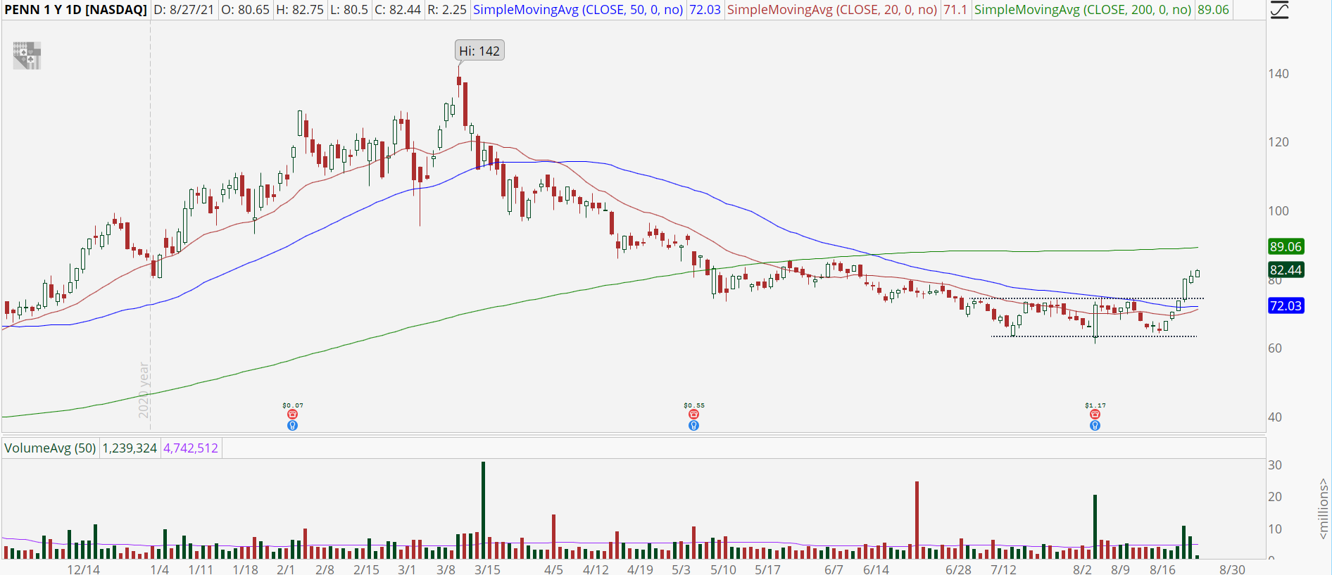 Penn National Gaming (PENN) stock chart with trend reversal