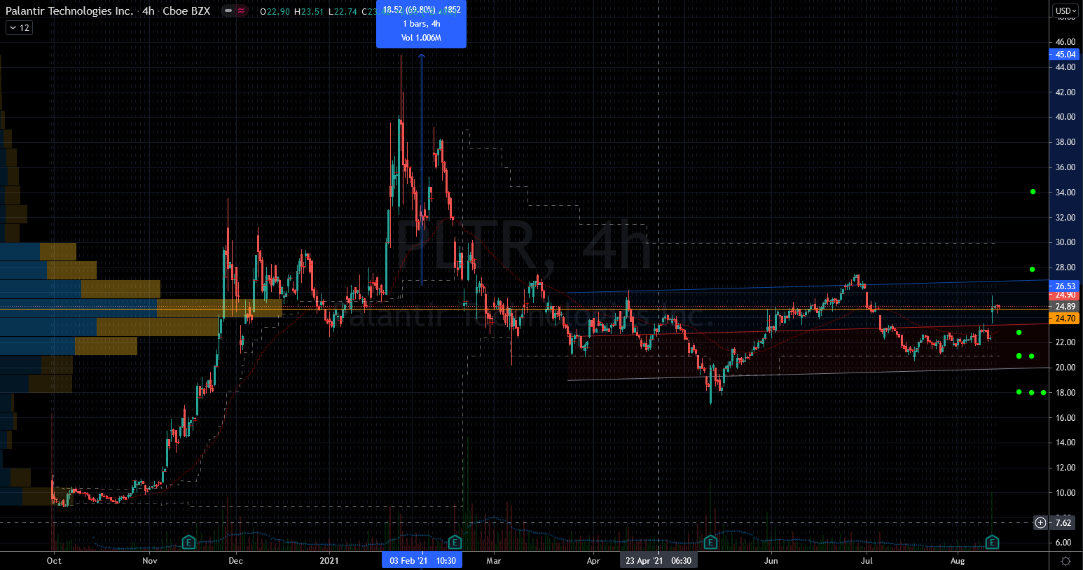 Palantir (PLTR) Stock Chart Showing Lifetime Range