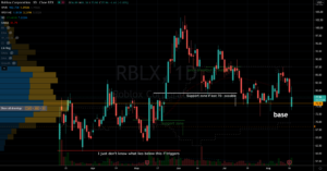 Stocks to Trade: Roblox (RBLX) Stock Chart Showing Potential Base Below