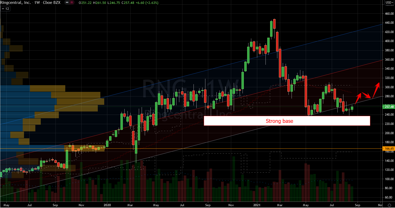 Stocks to buy: RingCentral (RNG) Stock Chart Showing Potential Base