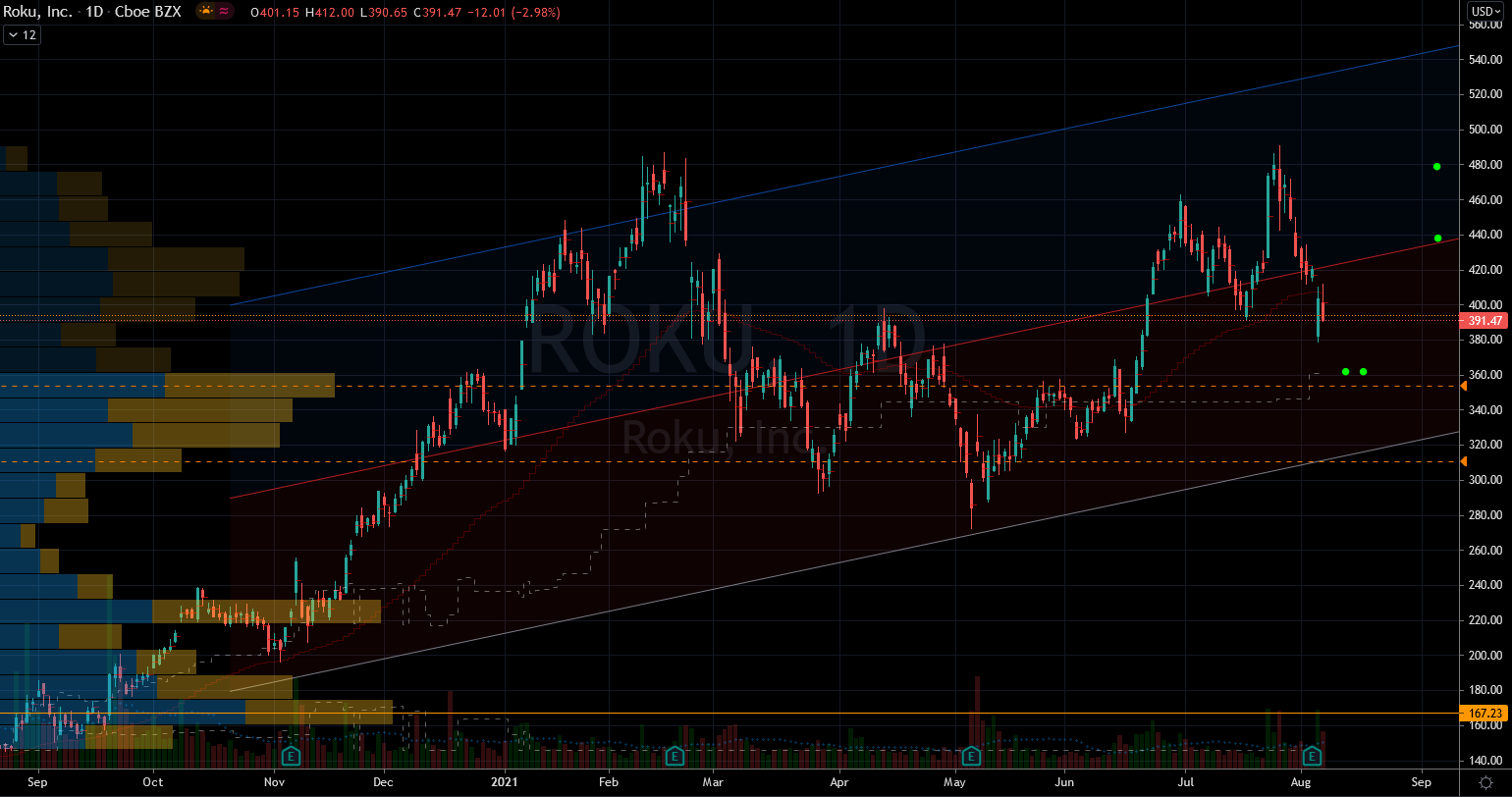 Roku Stock Chart Showing Potential Support Zone Below