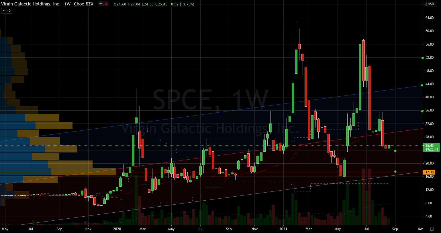 Virgin Galactic (SPCE) Stock Chart Showing Reasonable Levels