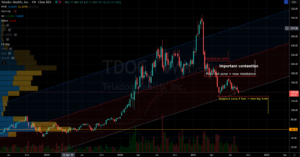 Stocks to Trade: Teladoc (TDOC) Stock Chart Showing Potential Bounce Level