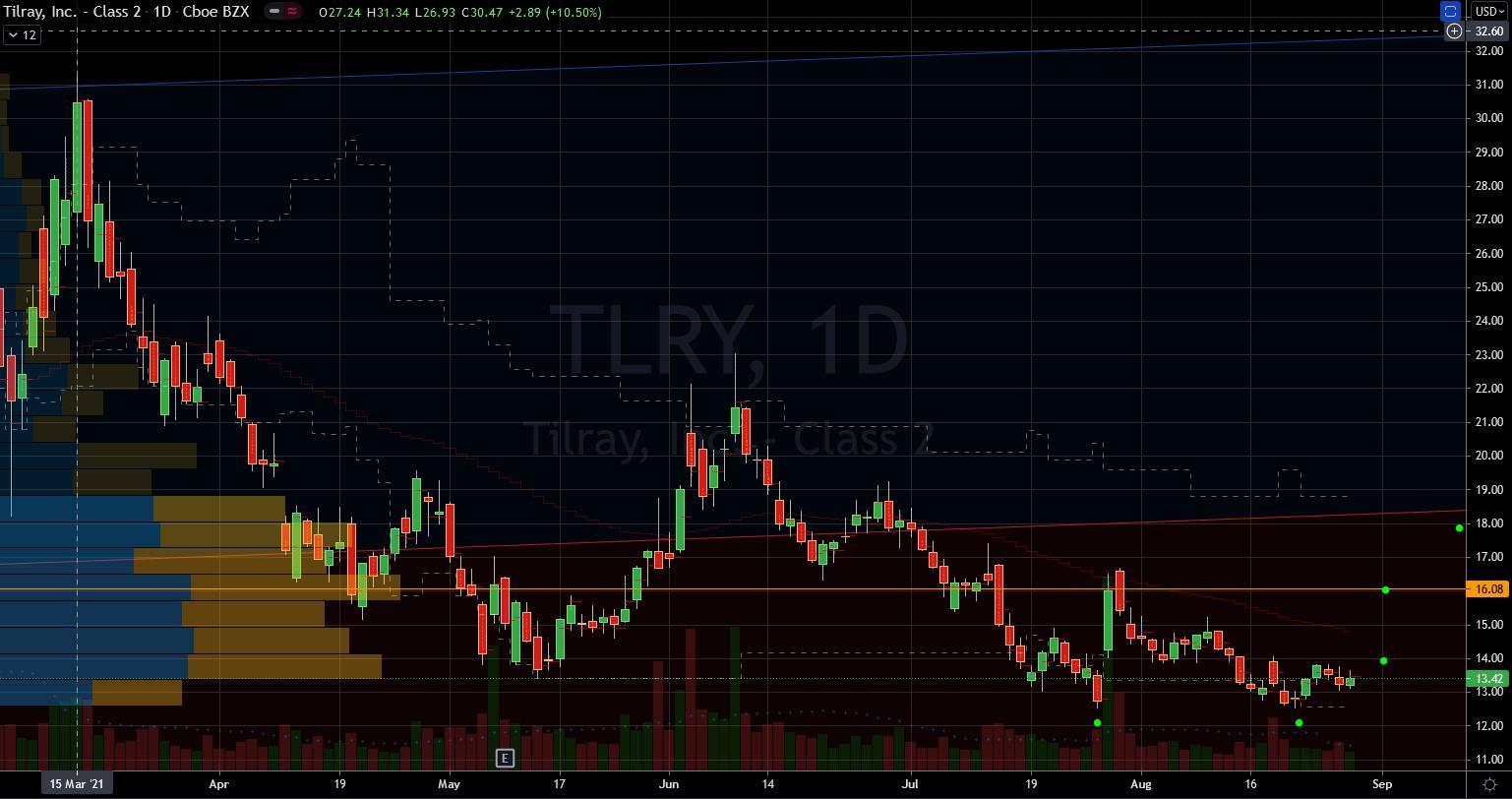 Tilray (TLRY) Stock Chart Showing Short Term Base