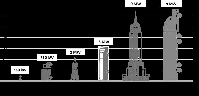 chart detailing increasing electricity demands