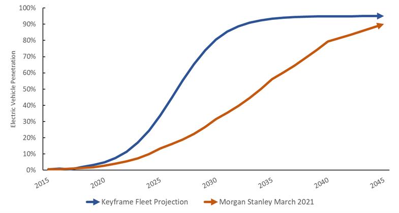 graph detailing EV Penetration: Commercial Fleets Versus Passenger EVs